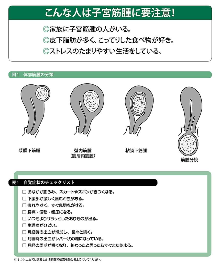 子宮 筋腫 中 妊娠